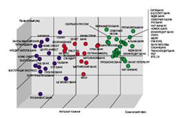 Сегментация банков, учавствующих в рейтинге