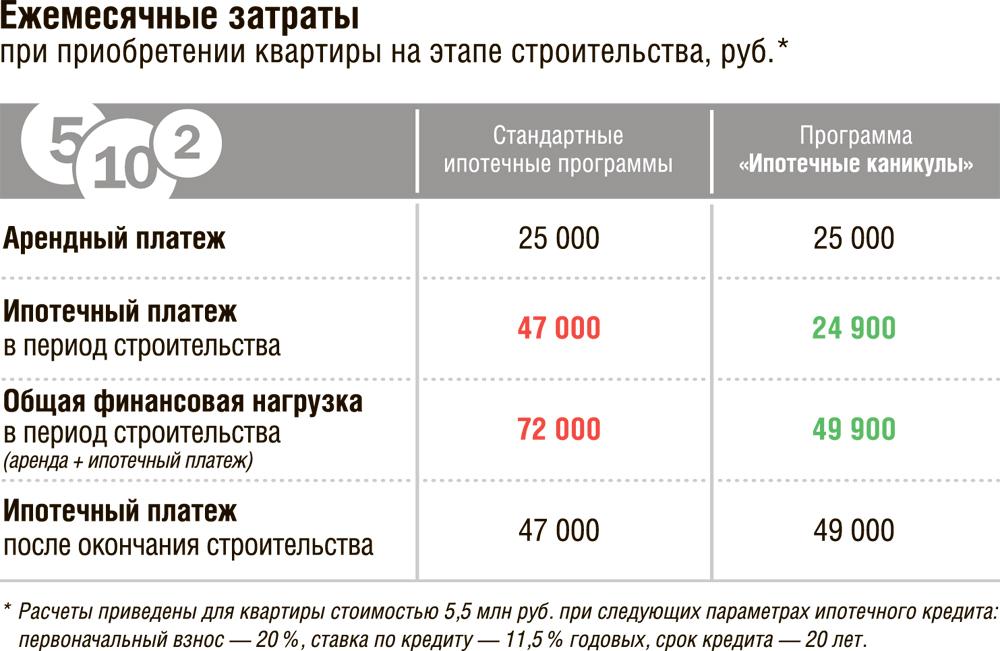 Вслед заСбербанкомРФ ставки поипотеке начали снижать идругие банки